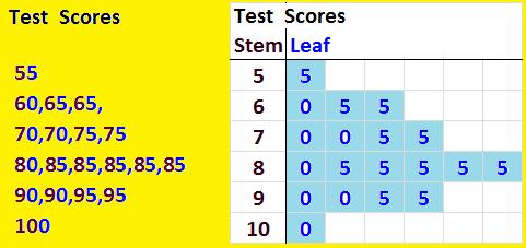 TestScores