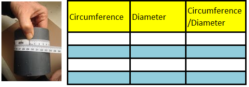 measureCirc