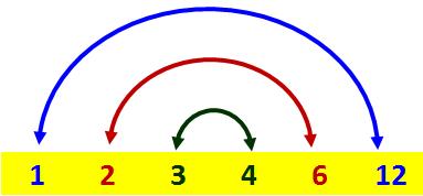 Factors12