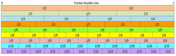 NumberLineF