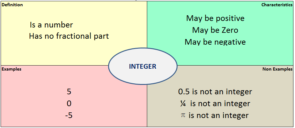example frayer model for the word integer