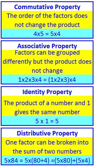 Multiplication properties