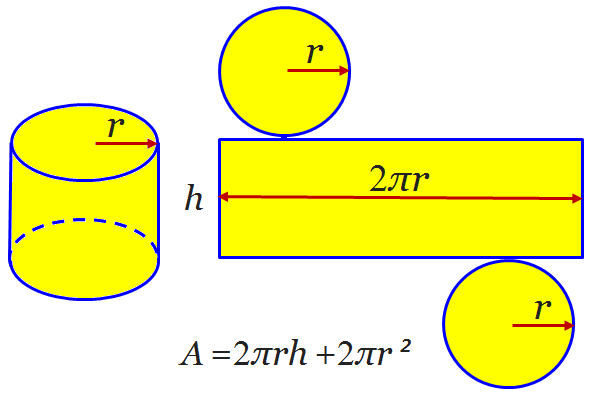 Surface Area Cylinder